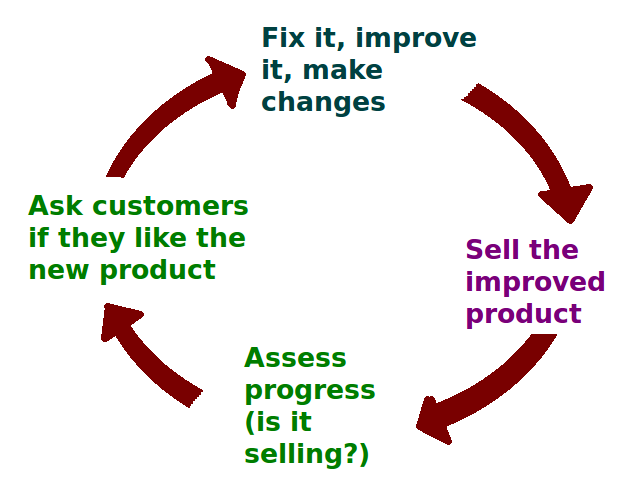 customers, sales, business growth